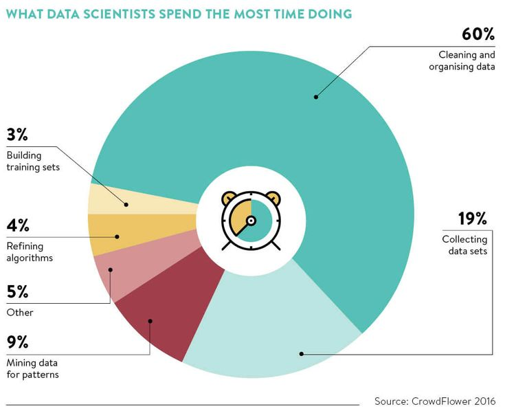"""The role of a data scientist and why we need them::  bigdata analytics can transform how businesses operate. While marketing and sales businesses cottoned on to this early, more and more previously non-tech-focused companies are realising the benefit of having expertise on board. """"The way you can use data is a way not just to understand customers  .."""