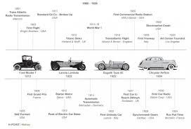 evolution of cars timeline - Google Search | Driver's Ed ...