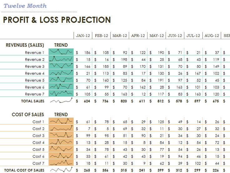 Profit loss statement - Templates. The microcharts would make this perfect for a dashboard report too.