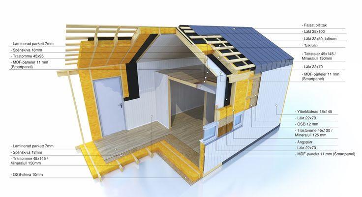 Attefallshus i 3D skärning