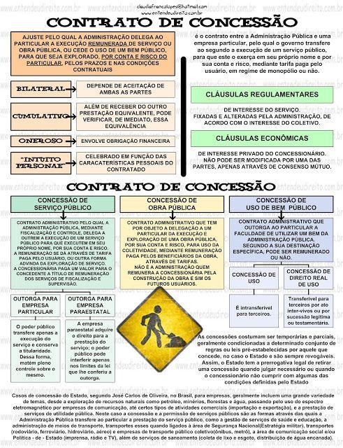 CONTRATO DE CONCESSÃO - DIREITO ADMINISTRATIVO                                                                                                                                                                                 Mais