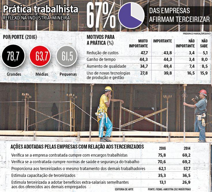 As regras que flexibilizam a contratação de terceirizados ainda não entraram em vigor, mas um raio-X feito pela Federação da Indústria de Minas Gerais (Fiemg) mostra que a prática já atinge 67% das empresas no Estado. O principal motivo para terceirizar, apontado por 91,5% dos empresários ouvidos, é a redução de custos. (04/04/2017) #Terceirização #Emprego #Trabalho #Terceirizado #Industria #MG #MinasGerais #Minas #Gerais #Infográfico #Infografia #HojeEmDia