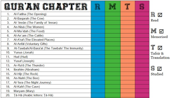 Productive Quran Checklist To Organise Your Reading