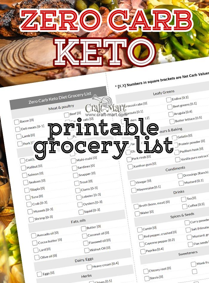 Free Keto Diet Grocery List PDFs (Printable Low Carb Food