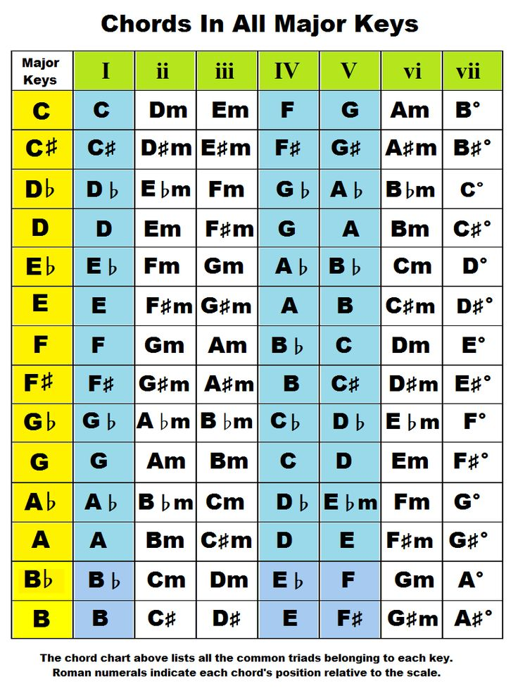 17 Best ideas about C Guitar Chord on Pinterest : Guitar chords, Music theory guitar and B ...
