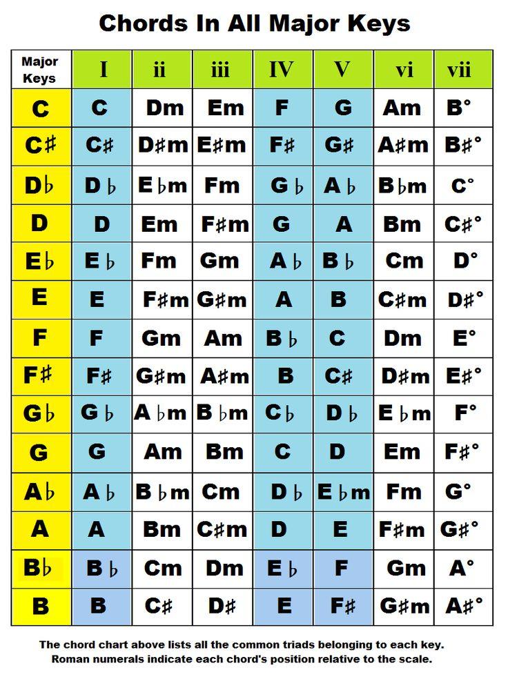 Chords by key. Chords In The Key Of A, B, C, D, E, F, G Flat, Sharp, Major