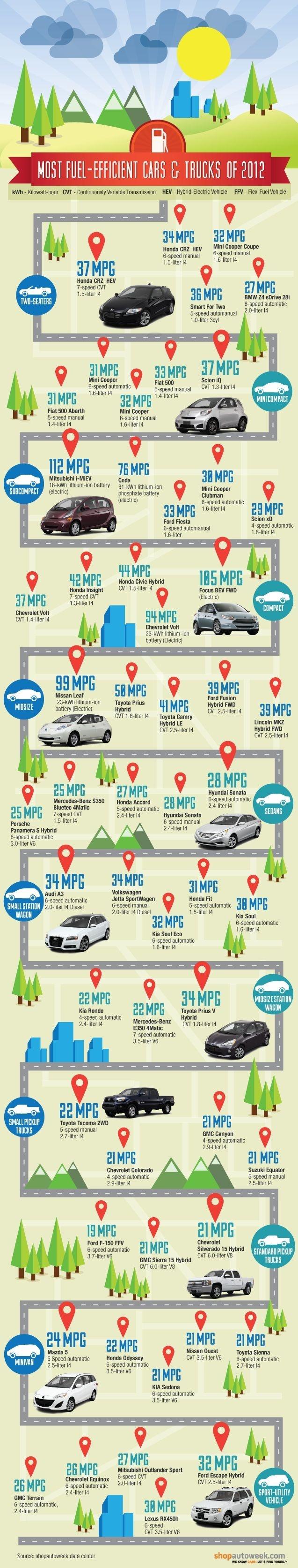 Most fuel efficient cars trucks of 2012