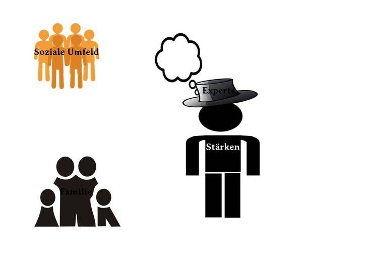 Systemische Beratung einfach erklärt