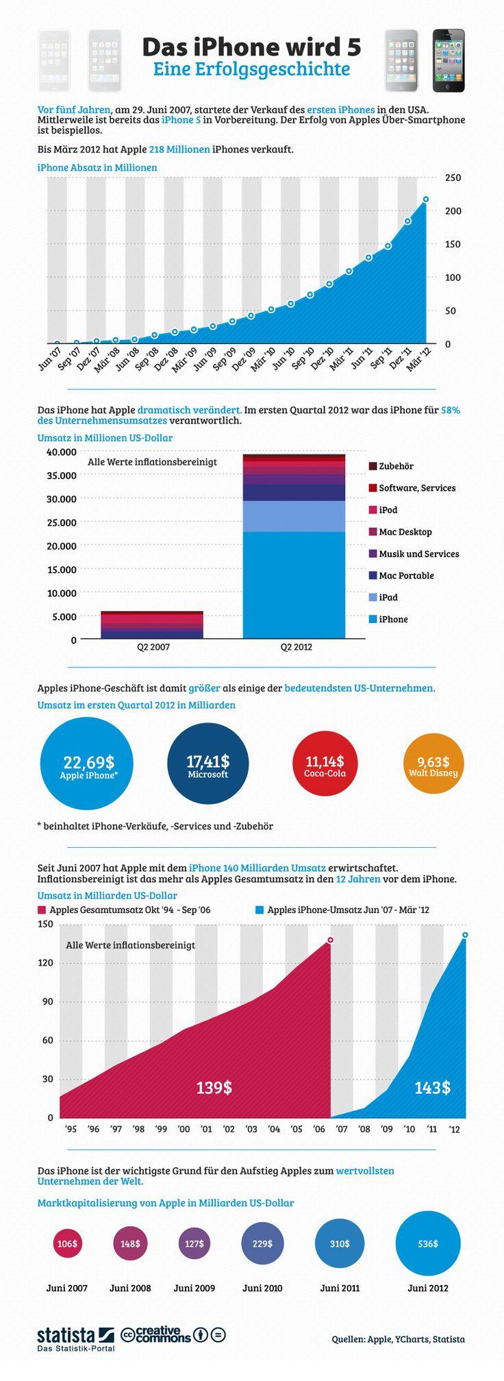 • Infografik: Das Iphone wird 5 - Eine Erfolgsgeschichte | Statista