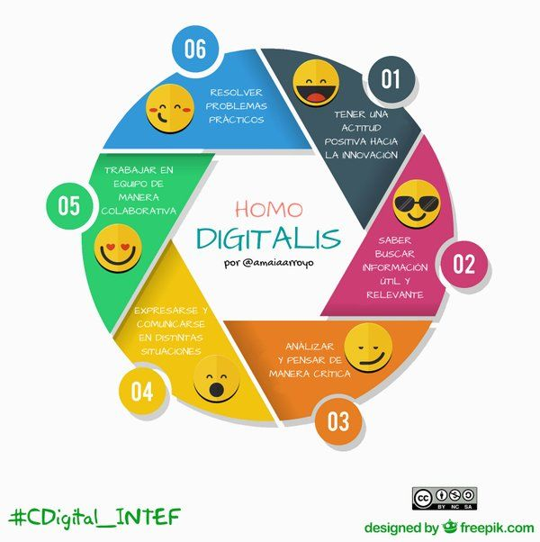 """Así he representado el """"Homo Digitalis"""" para el MOOC #CDigital_INTEF. Por @amaiaarroyo"""