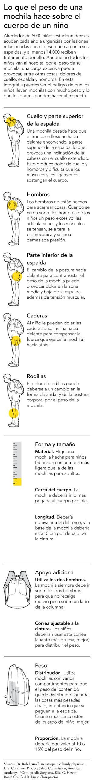 Los peligros de las mochilas pesadas y cómo deben llevarlas los niños #INFOGRAFÍA