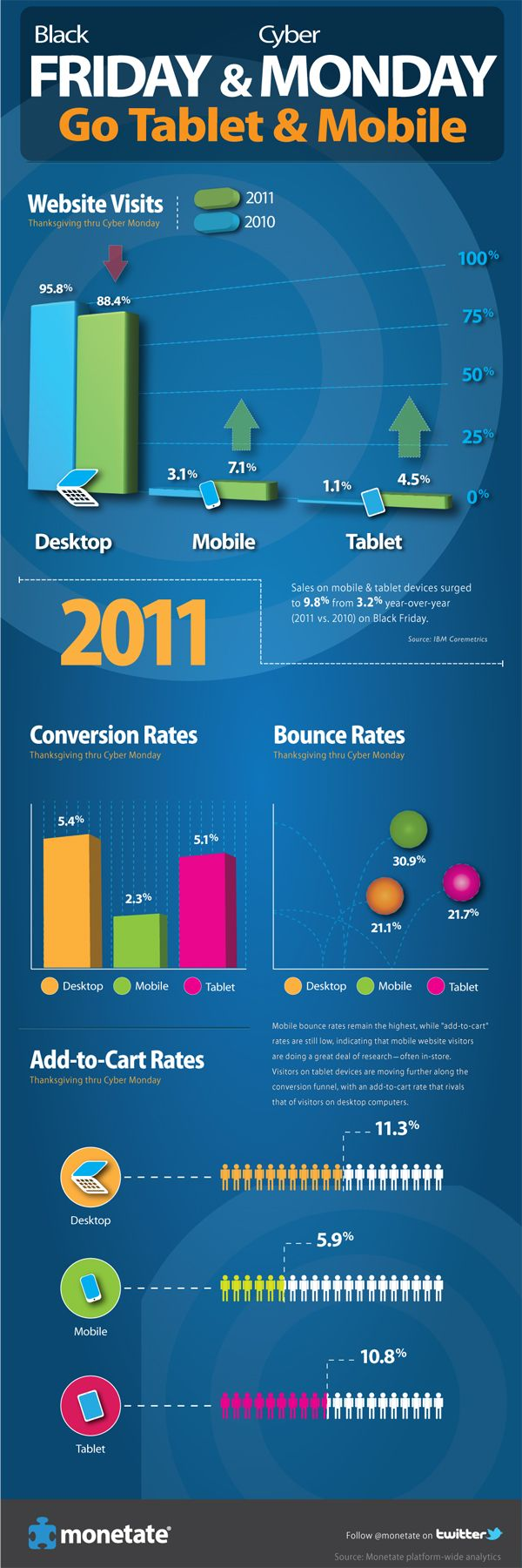 Black Friday & Cyber Monday 2011 Go Tablet & Mobile - This may be old news, but it tells us something about the future.
