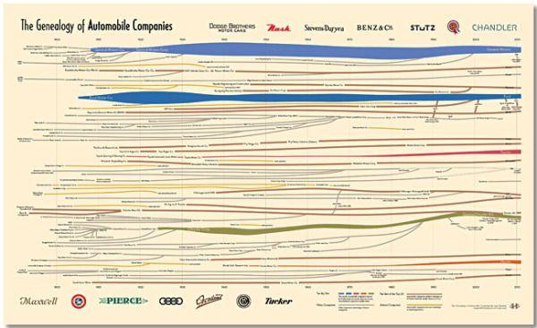 genealogy of car companies