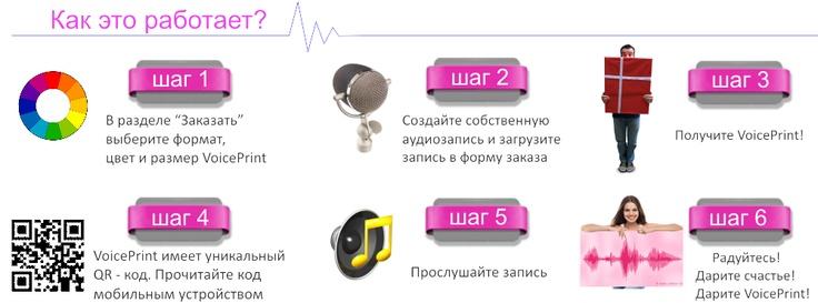 Визуализация голоса - как это работает. VoicePrint