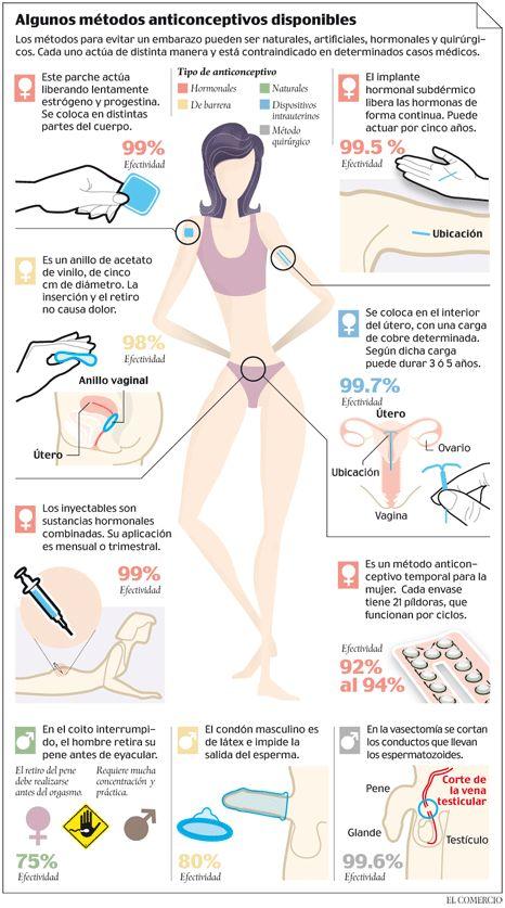 Implantes anticonceptivos y DIU funcionan tras caducar
