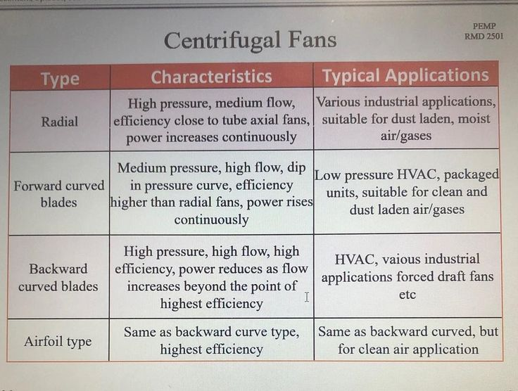 Centrifugal fan types- Follow us: @mechanical_engineering_world   Double tap & tag your friend Love it  Would you like to wear T-Shirts or Mugs Legging? Check out =>@i_love_mechanical_engineers_1 (Click on my bio)   Via:@mechanical_engineering_world…