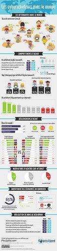 les cyber acheteurs dans le monde via journaldunet (source Poulpeo.com)