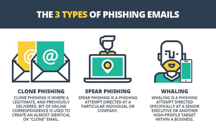 Phishing is a cybercrime in which a target or targets are contacted by email, telephone or text message by someone posing as a legitimate institution to lure individuals into providing sensitive data such as personally identifiable information, banking and credit card details, and passwords.  Stay away from phishing! #phishing #online #protect #sensitiveinformation