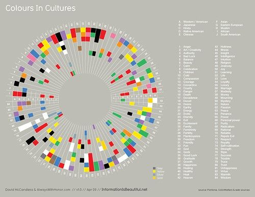 colour in cultures frominformation is beautifull