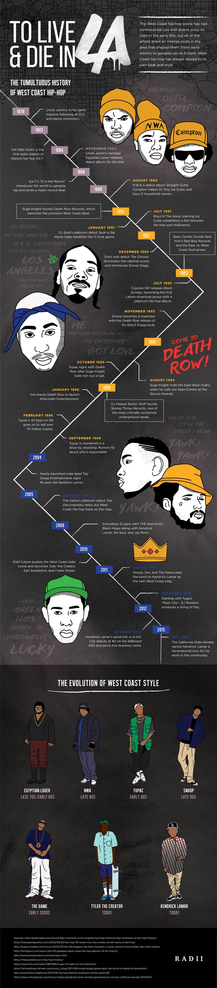 With the world going Straight Outta Compton crazy, this graphic will improve your hip-hop knowledge. Los Angeles hip hop history - the lowdown on West Coast hip-hop