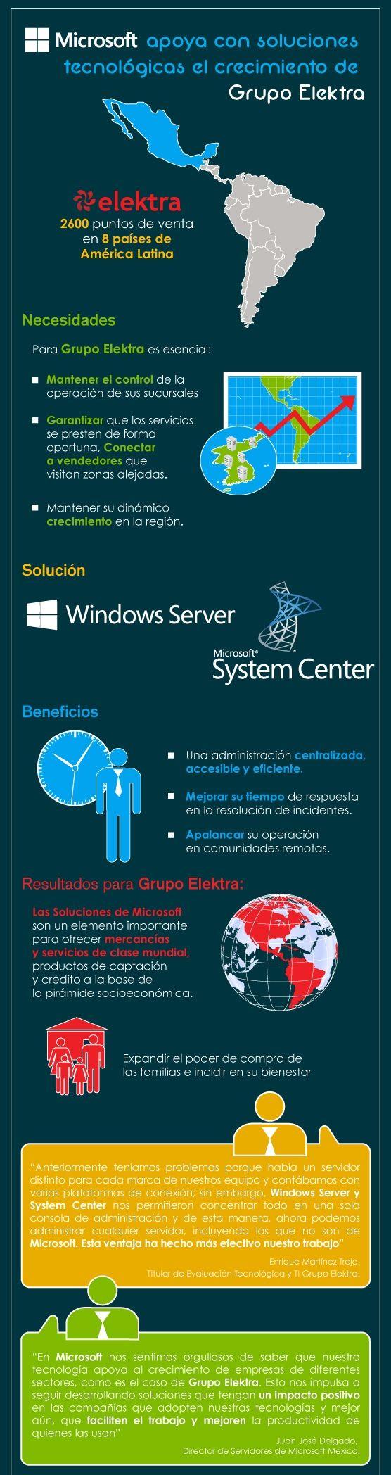 Infografía: Microsoft apoya con soluciones tecnológicas el crecimiento de Grupo Elektra