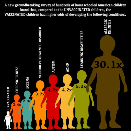 Vaccinated vs. Unvaccinated: Guess who is Sicker? It's never been done before. The first-of-its-kind study of vaccinated vs. unvaccinated Amer. homeschooled children shows who is ailing & parents should be worried. Something is wrong with America's children. They are sick:  allergic, asthmatic, anxious, autoimmune, autistic, hyperactive, distracted & learning disabled.  32 million American children, a full 43% of them suffer from at least 1 of 20 chronic illnesses not including obesity.