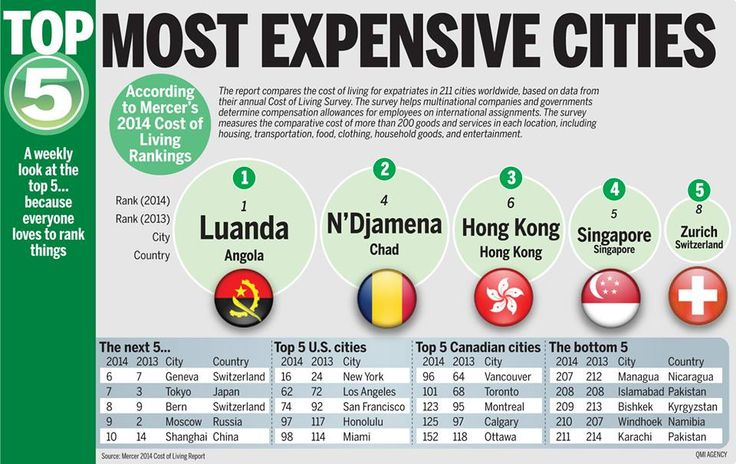 Most expensive cities to live in.