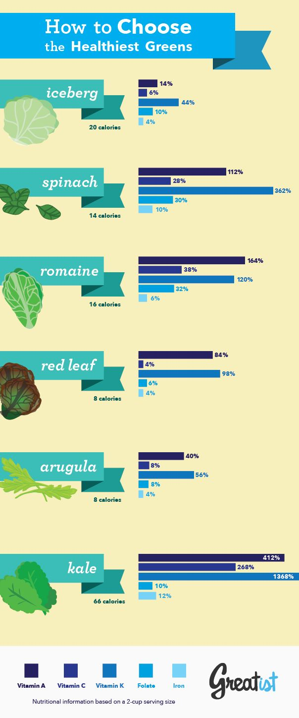 Good overview to help you choose those leafy greens for your next Healthy Dining