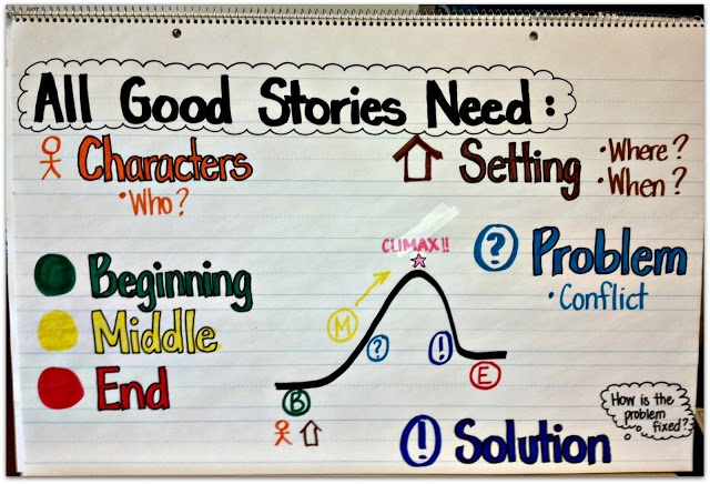 3rd Grade Thoughts: What All Good Stories Need (Anchor Chart) & Halloween Onomatopoeia Stories