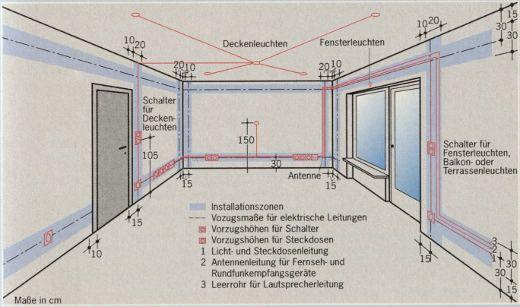 elektrische leitungen m ssen in installationszonen verlegt werden grund die hauselektrik. Black Bedroom Furniture Sets. Home Design Ideas
