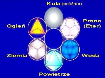 Mechanika kwantowa starożytnych cywilizacji ?      Każdego dnia doświadczamy życia na tym świecie, życia na tajemniczej niebieskiej p...
