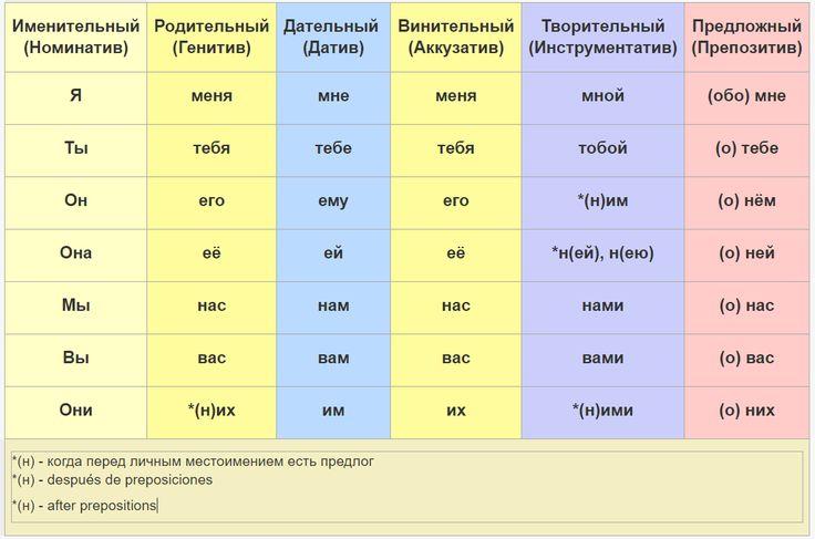 Склонение личный местоимений по падежам. Formas de los pronombres personales en todos los casos en ruso. Cases Forms of Personal Pronouns.