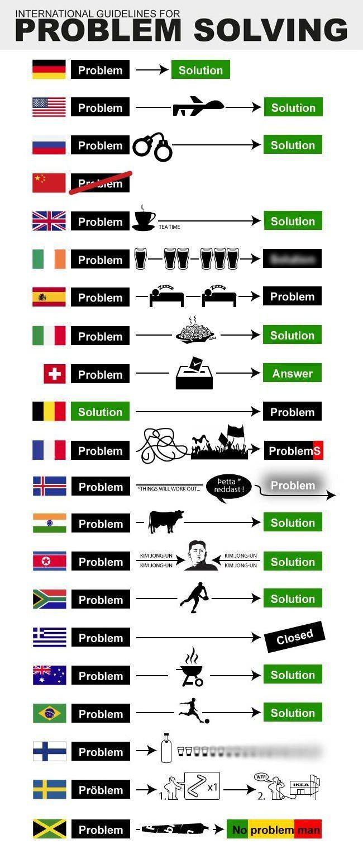Cómo se resuelven los problemas en los diferentes países