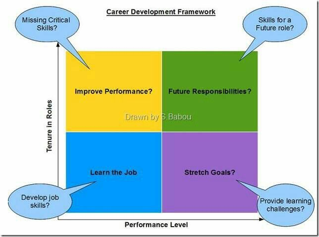 8 best career development images on pinterest career development chelsey curtis this pin relates to chapter 7 because it is web page completely based on career it talks about anything from how to find a job and maintain malvernweather Gallery