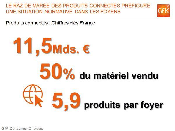 Bilan 2013 des marchés des biens techniques en France - La déferlante de Smartphones et tablettes a entraîné avec elle tout un écosystème de matériels désormais connectés, parfois smart. Un nouvel élan comme prémisse d'une croissance retrouvée ?