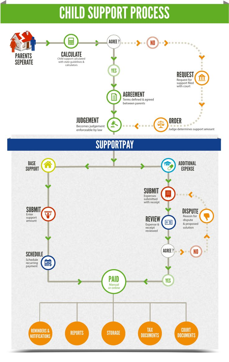 The child support process and how supportpay help manage