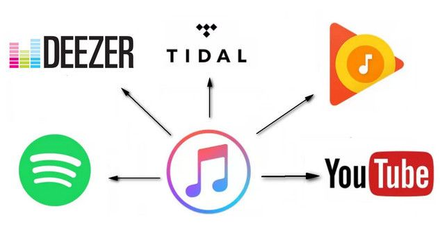 transfer apple music songs to spotify, google play, deezer