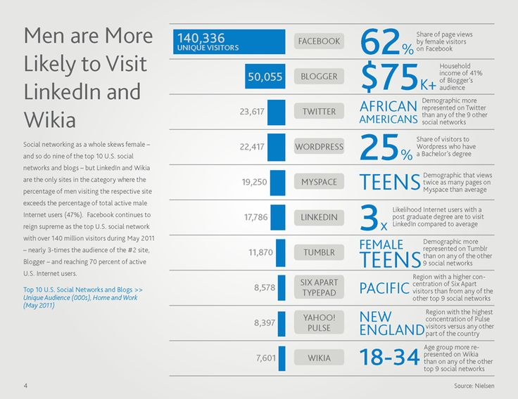 nielsen-social-media-report_Page_05