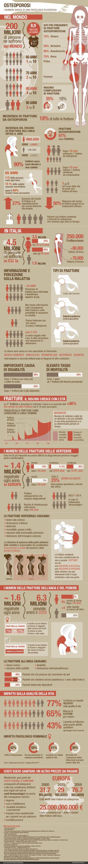 Osteoporosi: i numeri schock di una patologia silenziosa (infografica) - Esseredonnaonline