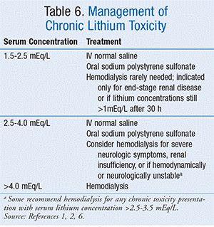 lithium toxicity management