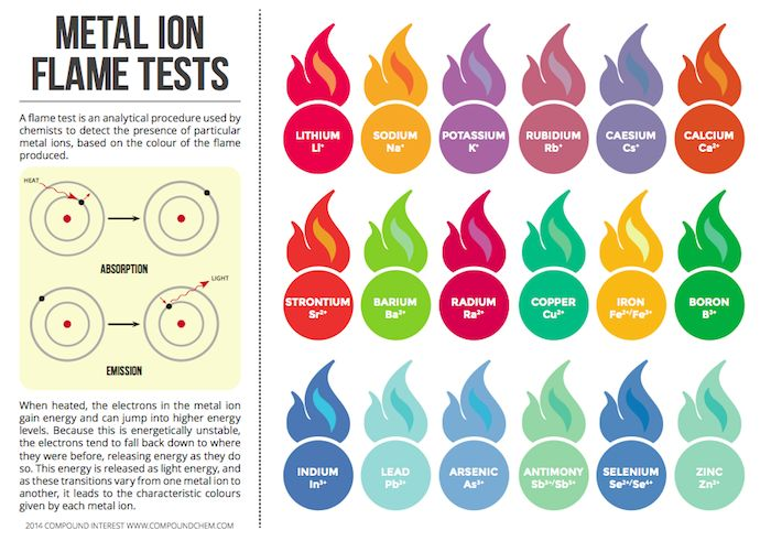 Metal Ion Flame Test Colours Chart I found materials to do some of these at: http://www.sciencecompany.com/Flame-Test-Chemical-Kit-With-Five-Chemicals-P16517.aspx