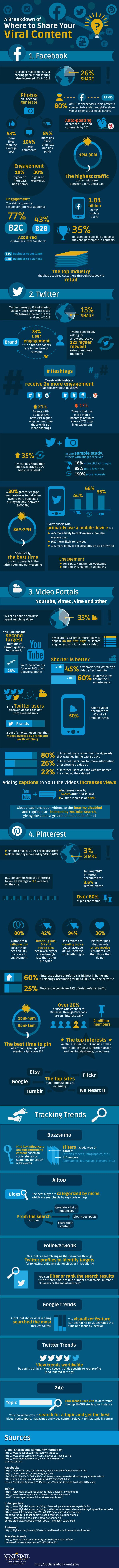 Using Social Media For Content Distribution: Which Network Is Right For Your Business? infographic
