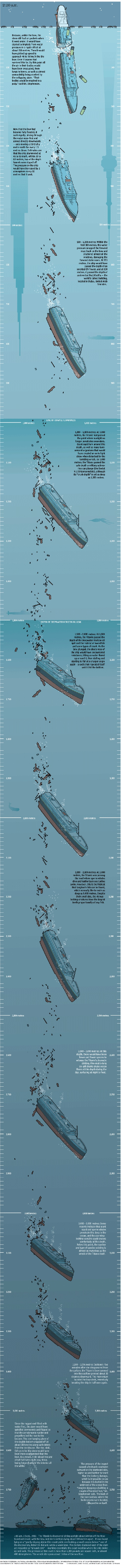 The fall of Titanic 2 #infographic