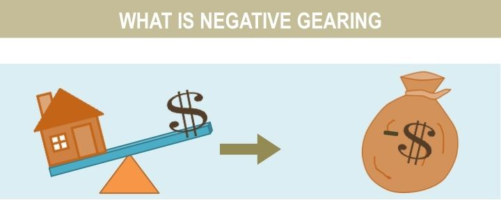 Negative Gearing: How It Really Works