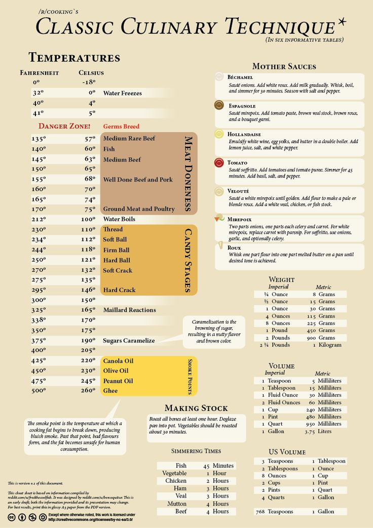 Fredthecoolfish's culinary cheat sheet, typed out and made pretty by BonSequitur  (reddit.com/r/cooking)