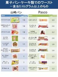 トランス脂肪酸は「プラスティック」! 敷島製パンはトランス脂肪酸漬け コンビニ独自ブランドパンではファミマとサンクスに要注意:MyNewsJapan