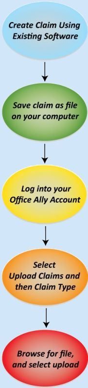 Office Ally Offers Free Practice Management Software And Claims  Clearinghouse. Heard Good Feedback About Their