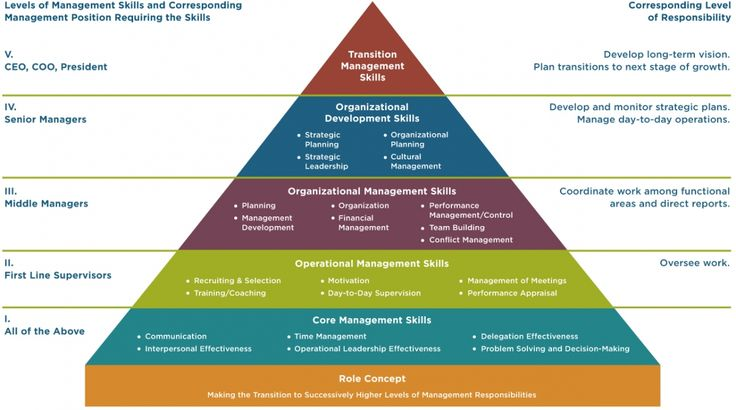 Management and Leadership Development | Management Systems