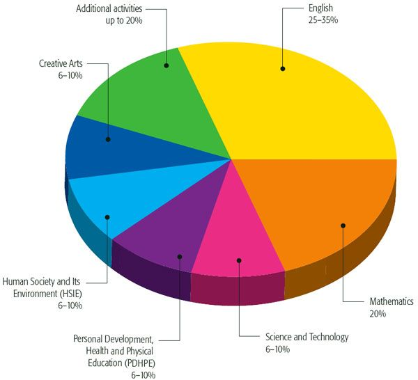 Computer Science which subjects are most emphasized in college