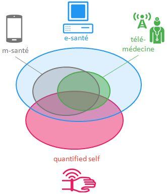 Tour d'horizon de la santé connectée: de la e-santé au quantified self, du dispositif médical aux gadget. Définitions, explications et exemples.